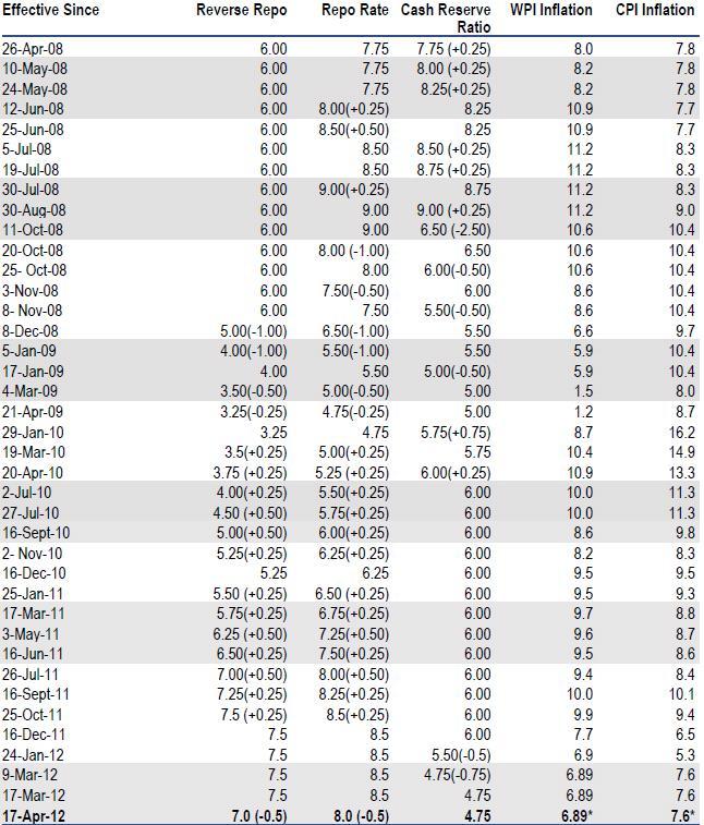 how rbi controls inflation pdf