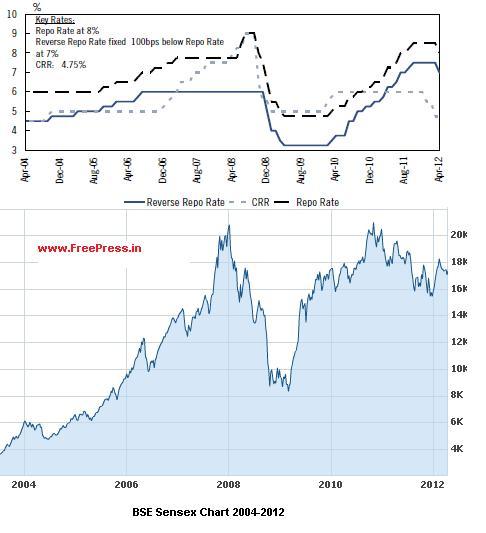 Historical I... Reverse Mortgage In India Statistics