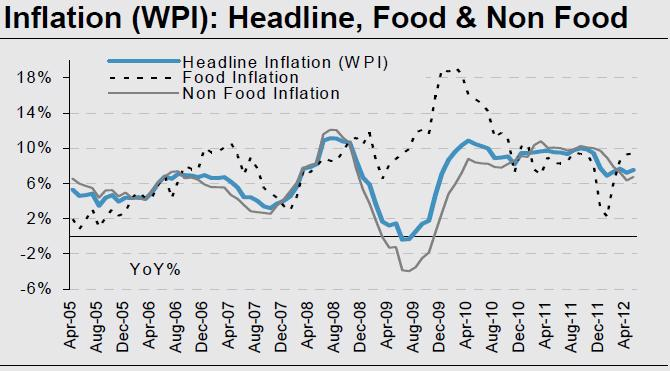 Wholesale price inflation touches a four-year high