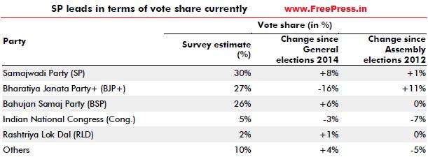 UP-Opinion-Polls-2017